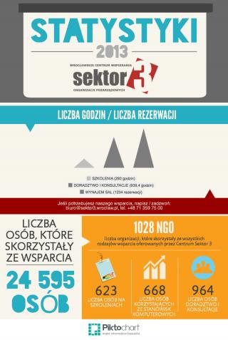 statystyki_sektor3_web