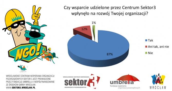 wyniki_ankiety