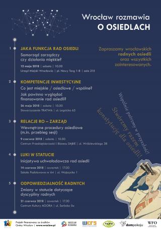 WR_o_osiedlach_plan_spotkań_1